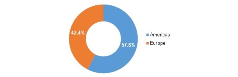 Americas & Europe Tendinitis Treatment Market