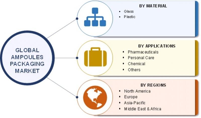 Ampoules Packaging Market Segmentation