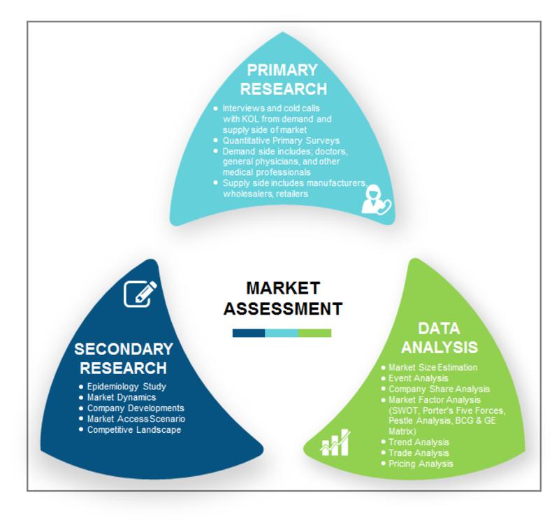 Angina Market Methodology