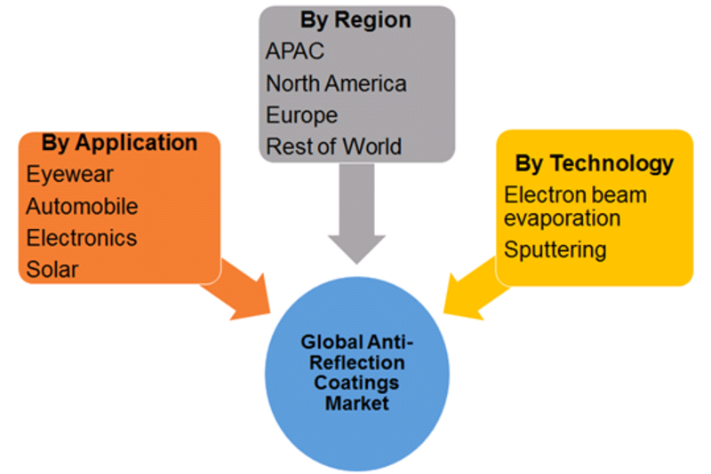 Anti-Reflection Coating Market Segmentation