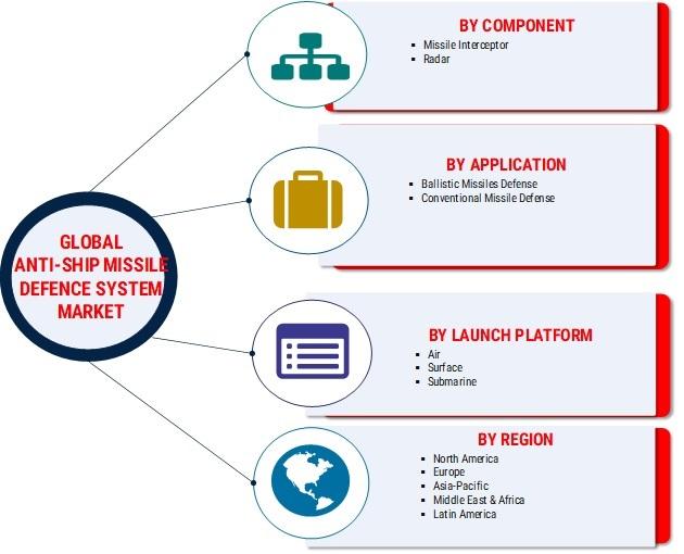 Anti-Ship Missile Defence System Market