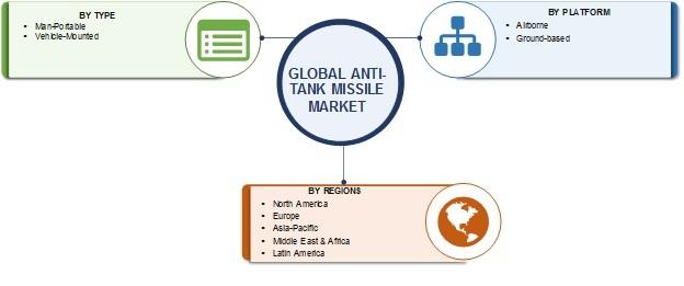 Anti-Tank Missile Market