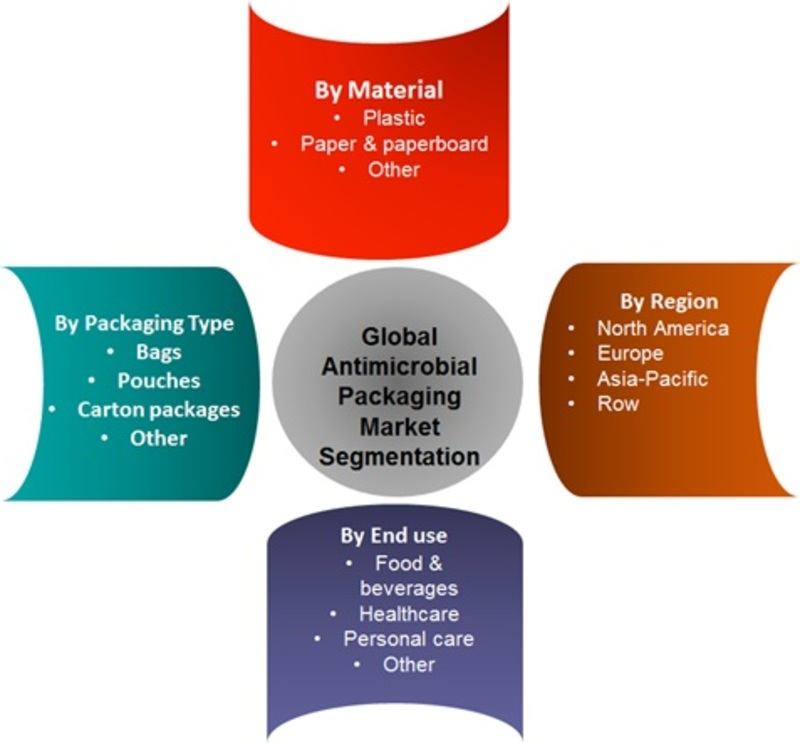 Antimicrobial Packaging Market Segment