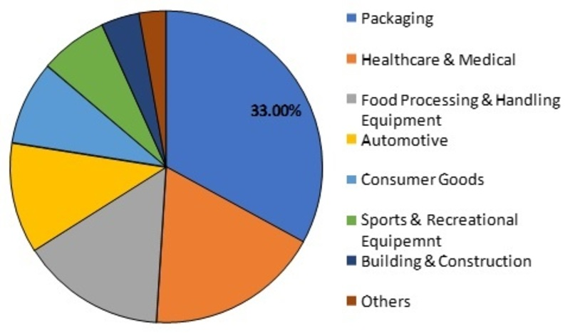 Antimicrobial Plastics Market_Image