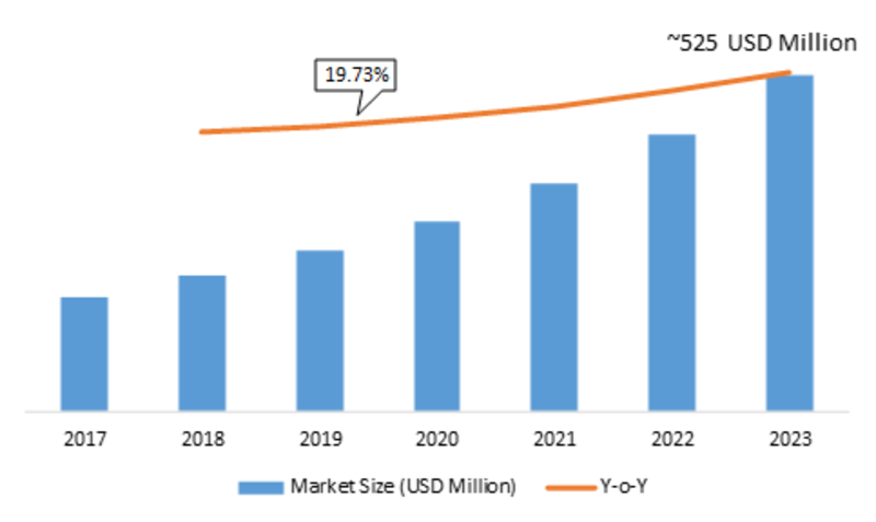 Application Release Automation market