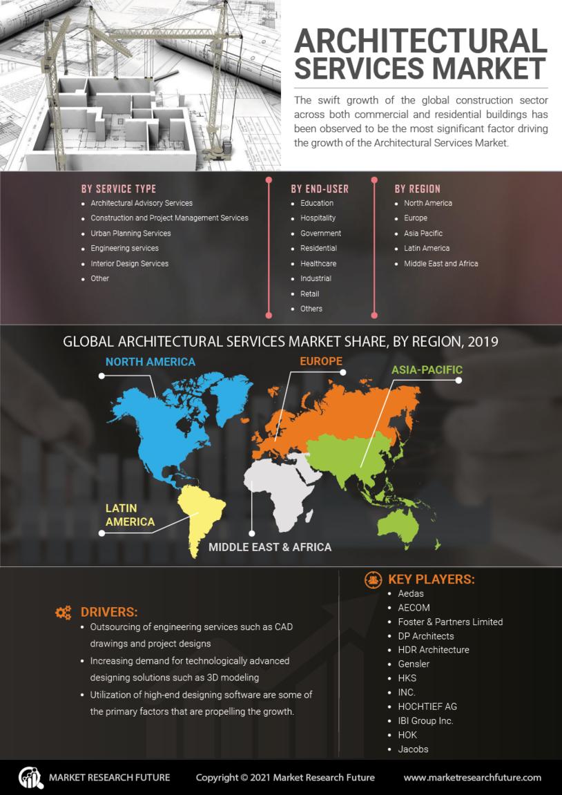 Architectural Services Market