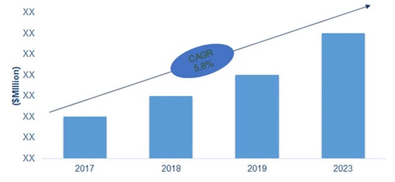 Armored Vehicles Market (CAGR)