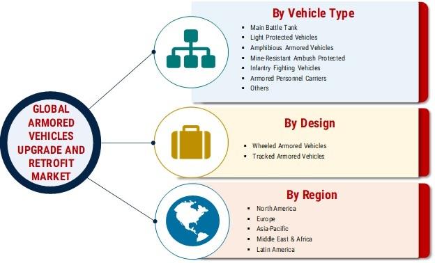 Armored Vehicles Upgrade and Retrofit Market