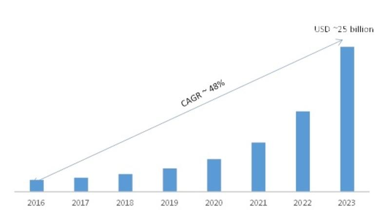 Artificial Intelligence Market Image