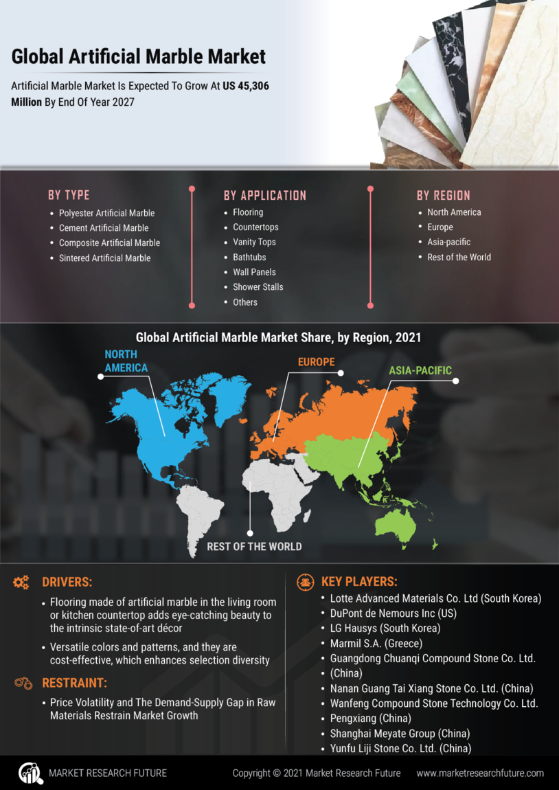 image -Artificial Marble Market Research Report - Global Forecast till 2027