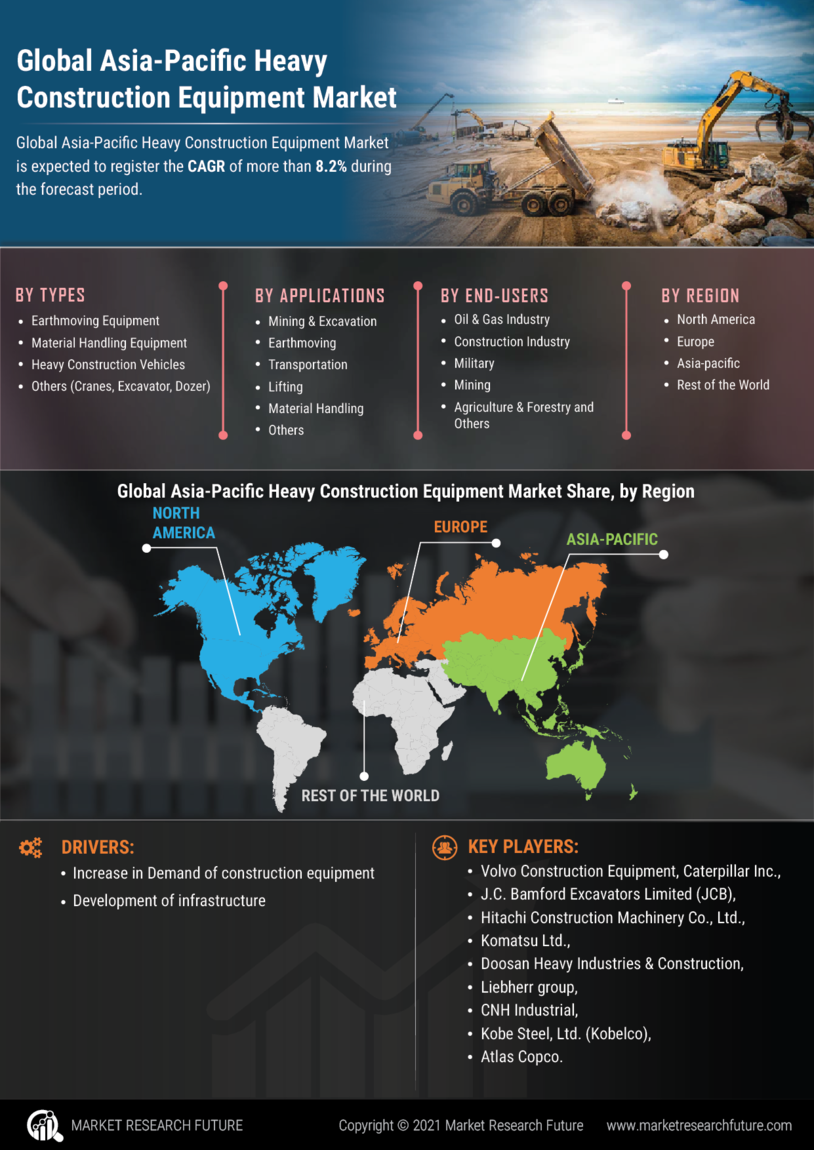 Asia-Pacific Heavy Construction Equipment Market