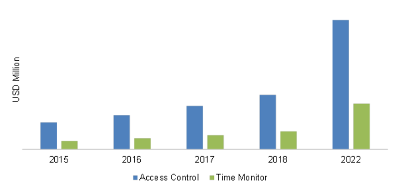 Asia-Pacific Iris Recognition Application Market
