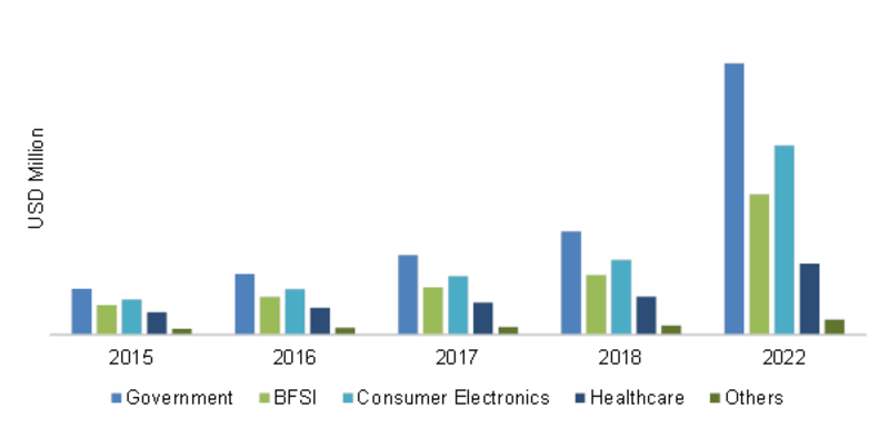 Asia-Pacific Iris Recognition End-User Market