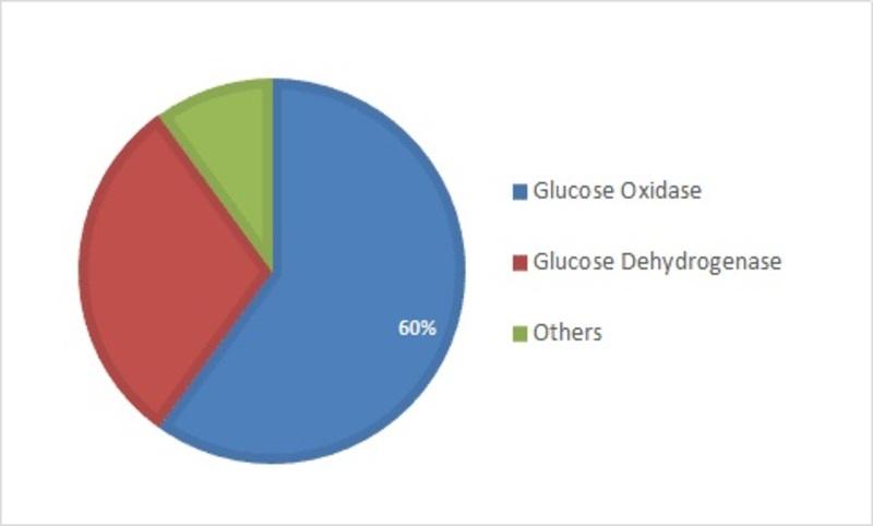 Asia Pacific Blood Glucose Test Strip Market