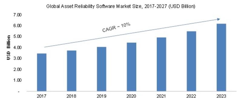 Asset Reliability Software Market Image