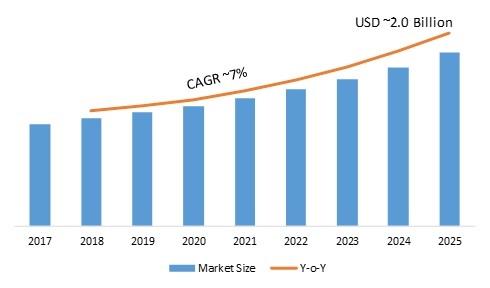 Astable Multivibrator Market