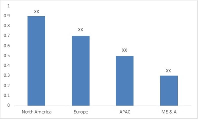 Auto-Injectors Market, By Region