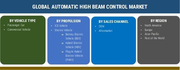 Automatic High Beam Control Market
