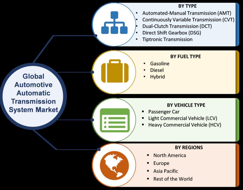 Automatic Transmission System Market