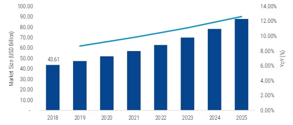 Automation Control Components and Devices Market