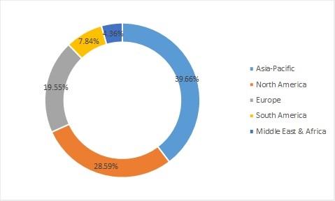 Automobile Care Products Market