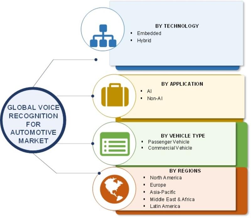 Automotive Voice Recognition System Market