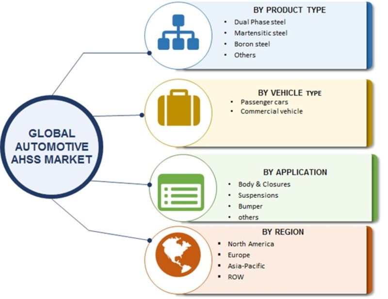 Automotive AHSS market image