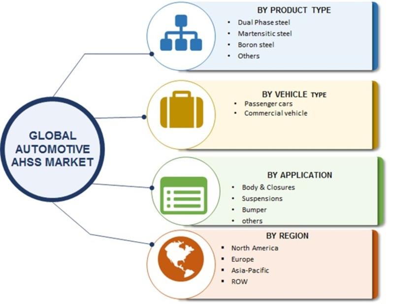 Automotive AHSS market image