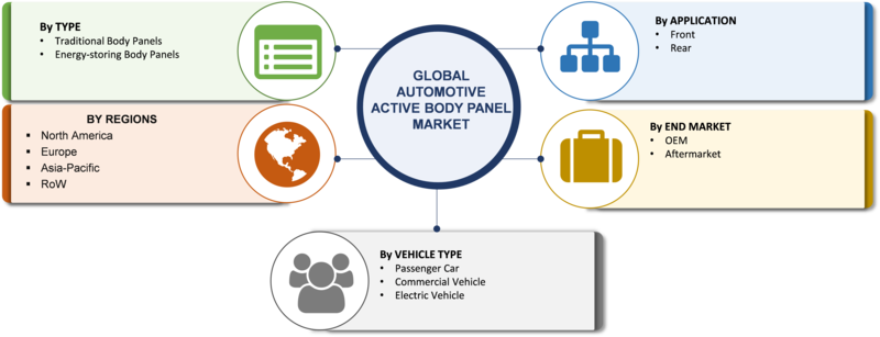 Automotive Active Body Panel Market