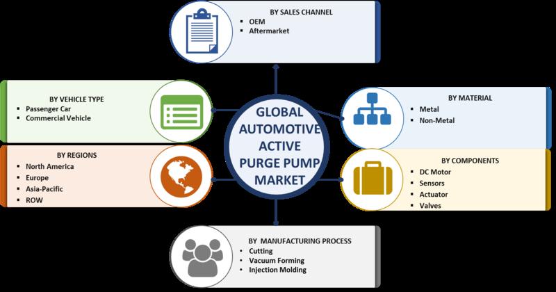 Automotive Active Purge Pump Market