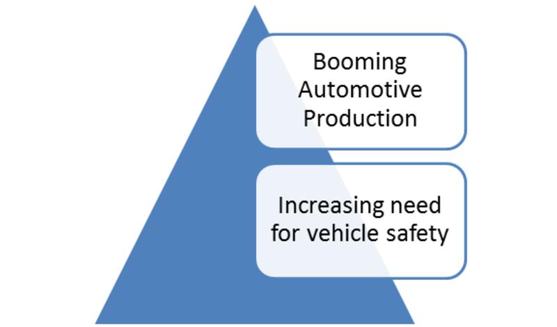 Automotive Adaptive Front Light Market
