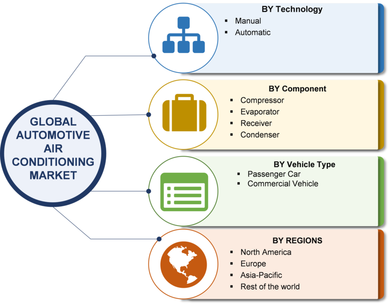 Automotive Air Conditioning Market