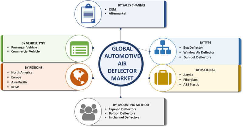 Automotive Air Deflector Market