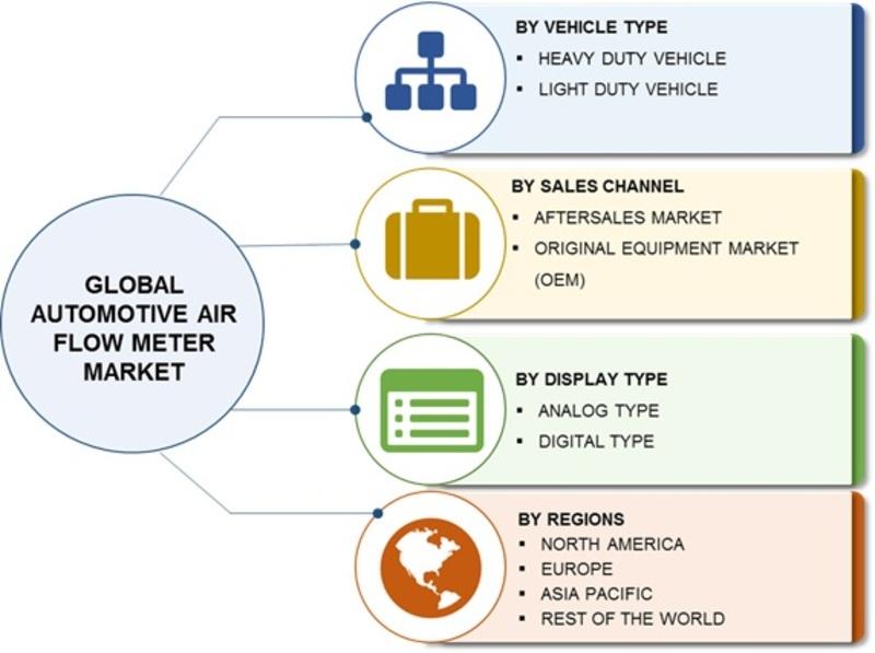 Automotive Air Flow Meter Market Image