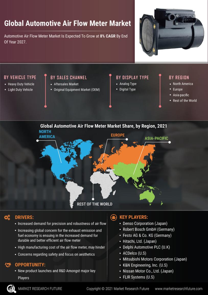 Automotive Air Flow Meter Market