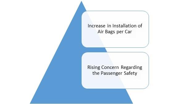 Automotive Airbag Fabric Market