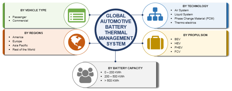Automotive Battery Thermal Management System