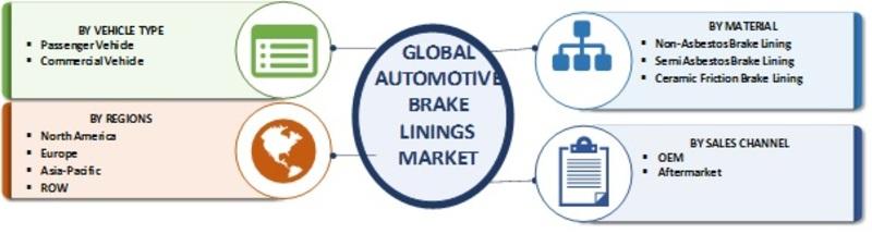 Automotive Brake Linings Market