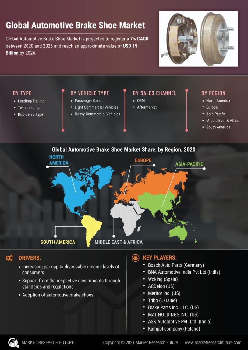 image -Automotive Brake Shoe Market Research Report - Global Forecast till 2027