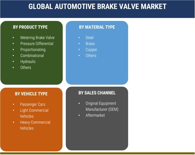 Automotive Brake Valve Market