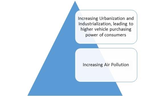 Automotive Carbon Canister Market