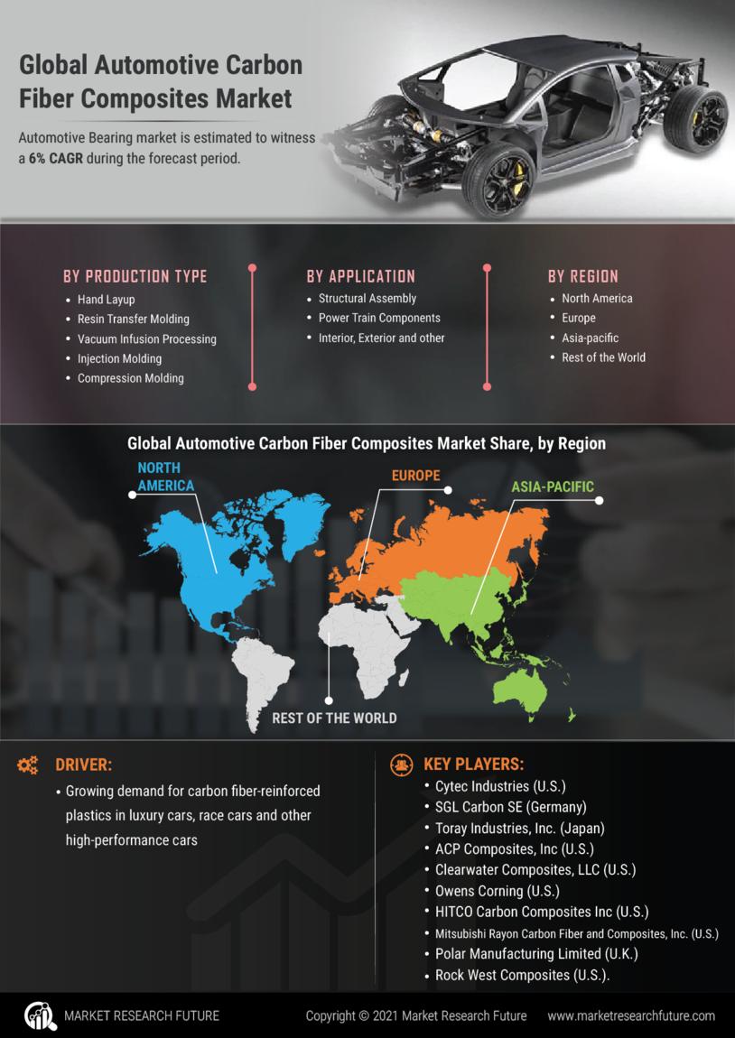 Automotive Carbon Fiber Composites Market