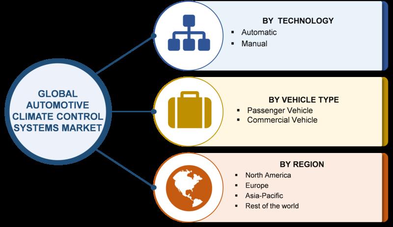 Automotive Climate Control System Market