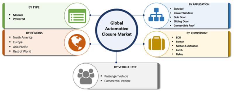 Automotive Closure Market