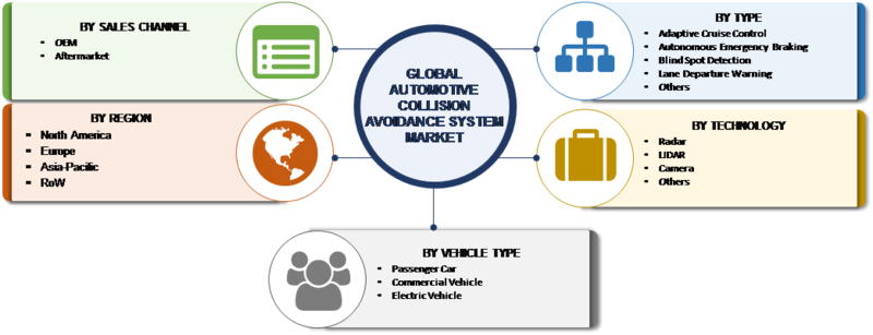 Automotive Collision Avoidance System Market Size Share Growth Forecast 2023