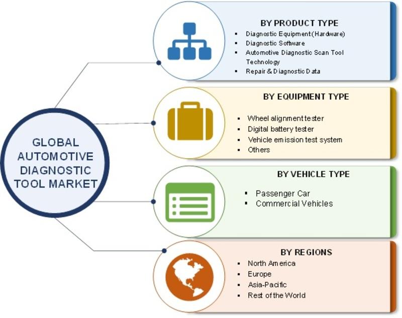 Automotive Diagnostic Tool Market Image