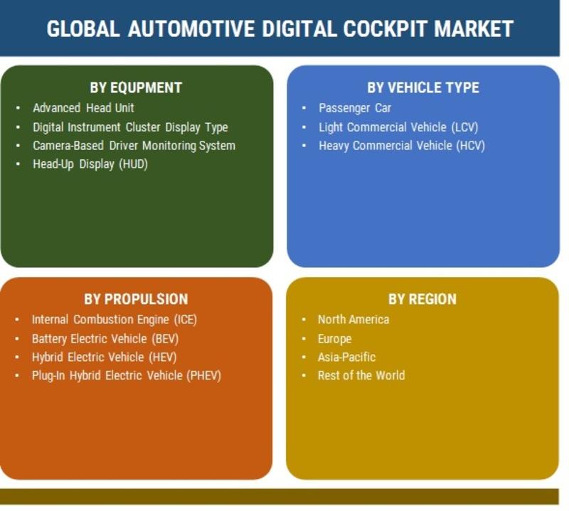 Automotive Digital Cockpit Market