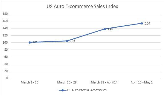 Automotive E-Commerce Market