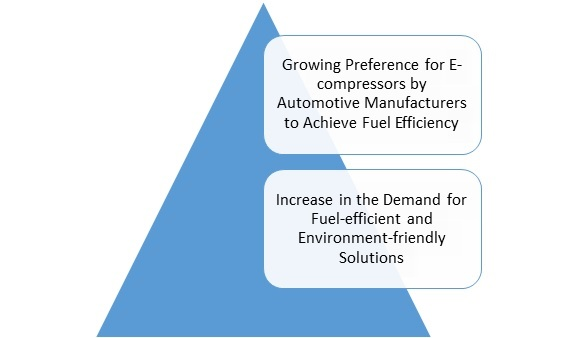 Automotive E Compressor Market