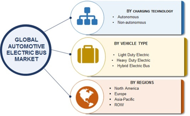Automotive Electric Bus Market